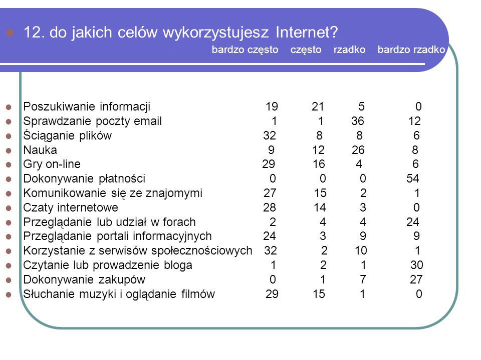 12. do jakich celów wykorzystujesz Internet? bardzo często często rzadko bardzo rzadko Poszukiwanie informacji 19 21 5 0 Sprawdzanie poczty email 1 1