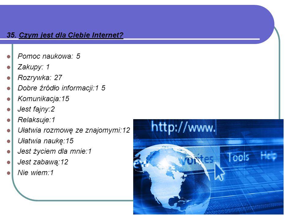 35. Czym jest dla Ciebie Internet? Pomoc naukowa: 5 Zakupy: 1 Rozrywka: 27 Dobre źródło informacji:1 5 Komunikacja:15 Jest fajny:2 Relaksuje:1 Ułatwia