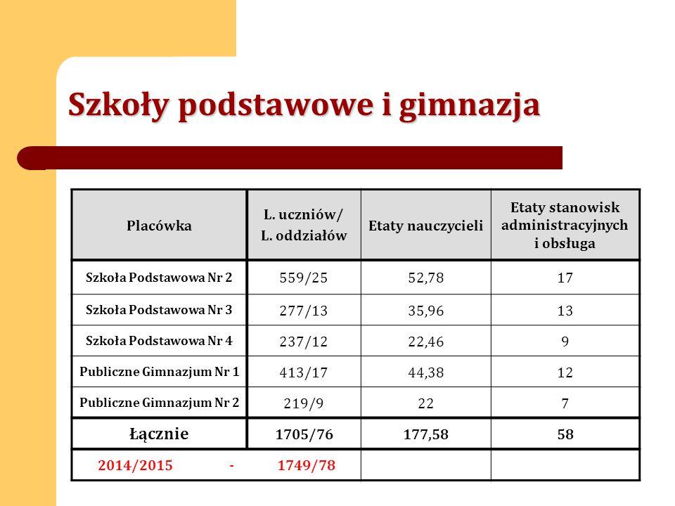 Szkoły podstawowe i gimnazja Placówka L. uczniów/ L.