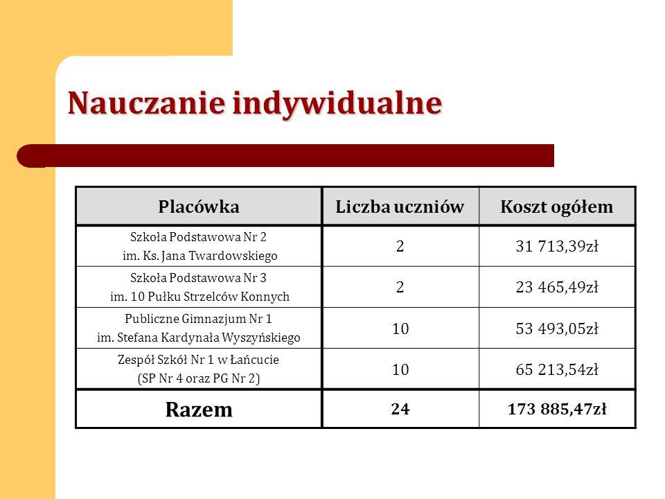 Nauczanie indywidualne PlacówkaLiczba uczniówKoszt ogółem Szkoła Podstawowa Nr 2 im.