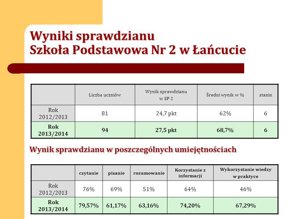 Wyniki sprawdzianu Szkoła Podstawowa Nr 2 w Łańcucie Liczba uczniów Wynik sprawdzianu w SP 2 Średni wynik w %stanin Rok 2012/2013 8124,7 pkt62%6 Rok 2013/2014 9427,5 pkt68,7%6 Wynik sprawdzianu w poszczególnych umiejętnościach czytaniepisanierozumowanie Korzystanie z informacji Wykorzystanie wiedzy w praktyce Rok 2012/2013 76%69%51%64%46% Rok 2013/2014 79,57%61,17%63,16%74,20%67,29%