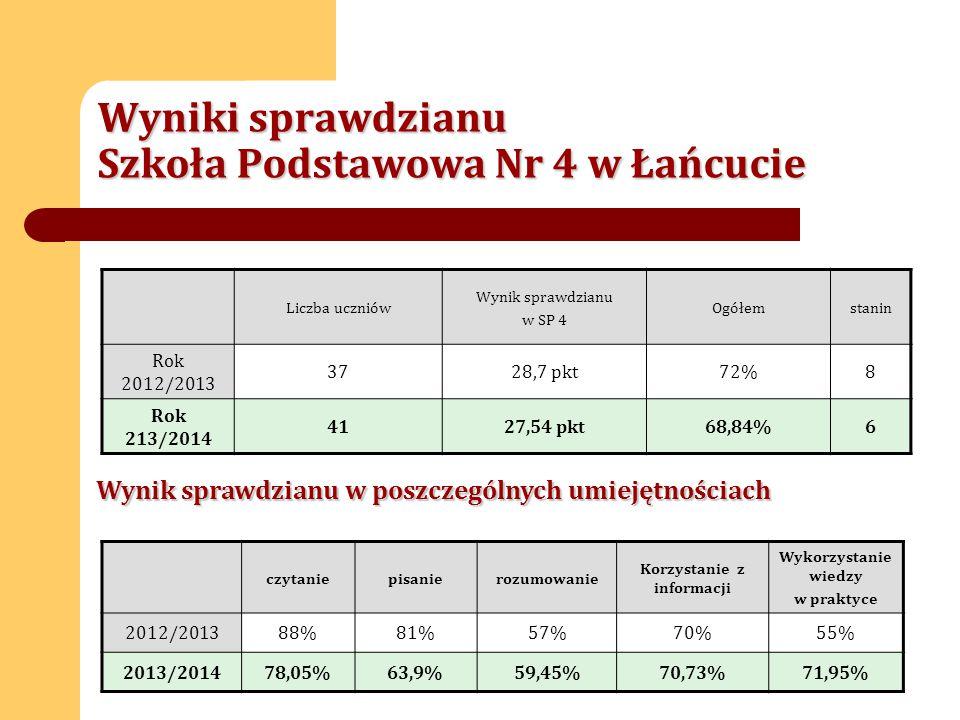 Wyniki sprawdzianu Szkoła Podstawowa Nr 4 w Łańcucie Liczba uczniów Wynik sprawdzianu w SP 4 Ogółemstanin Rok 2012/2013 3728,7 pkt72%8 Rok 213/2014 4127,54 pkt68,84%6 Wynik sprawdzianu w poszczególnych umiejętnościach czytaniepisanierozumowanie Korzystanie z informacji Wykorzystanie wiedzy w praktyce 2012/201388%81%57%70%55% 2013/201478,05%63,9%59,45%70,73%71,95%