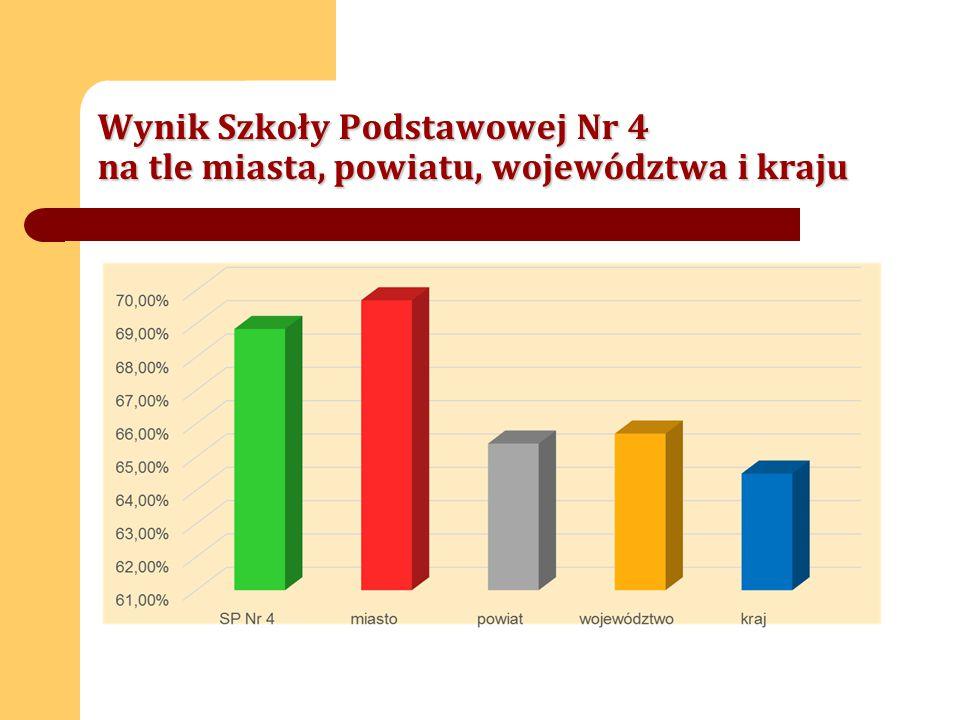 Wynik Szkoły Podstawowej Nr 4 na tle miasta, powiatu, województwa i kraju