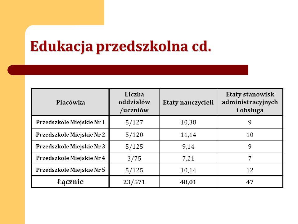 Wynik Publicznego Gimnazjum Nr 1 na tle Miasta, powiatu i województwa
