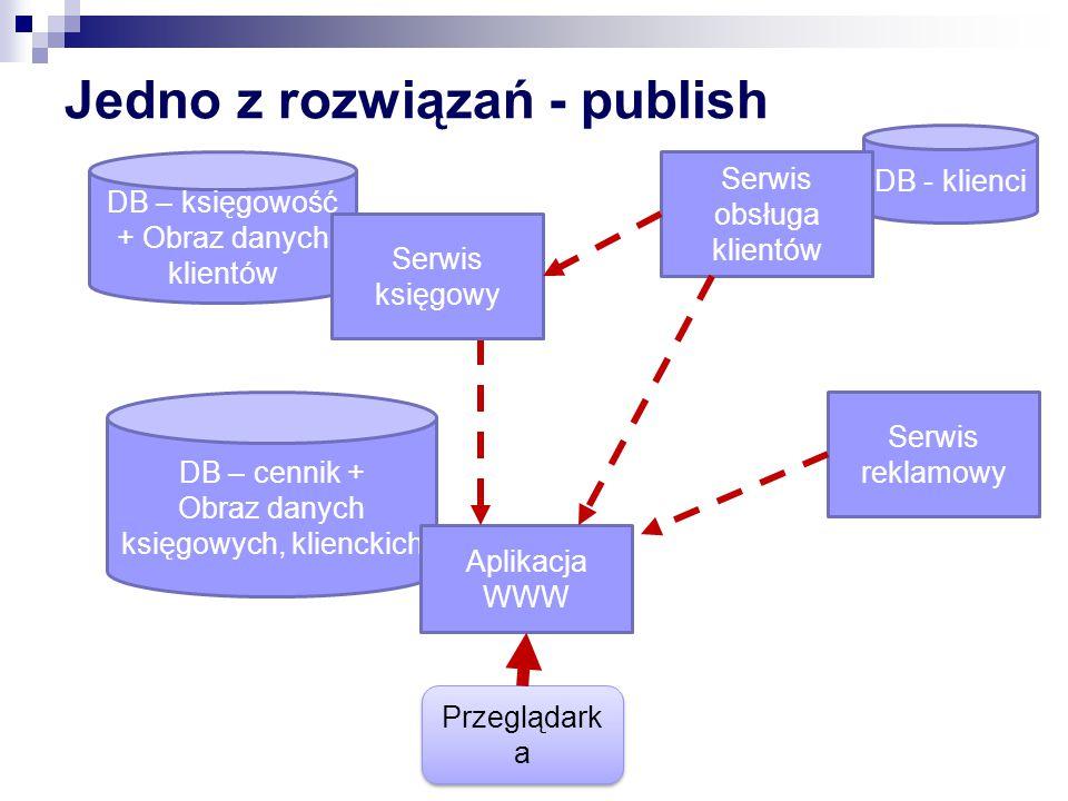 DB – cennik + Obraz danych księgowych, klienckich DB – księgowość + Obraz danych klientów DB - klienci Jedno z rozwiązań - publish Aplikacja WWW Serwis księgowy Serwis reklamowy Serwis obsługa klientów Przeglądark a