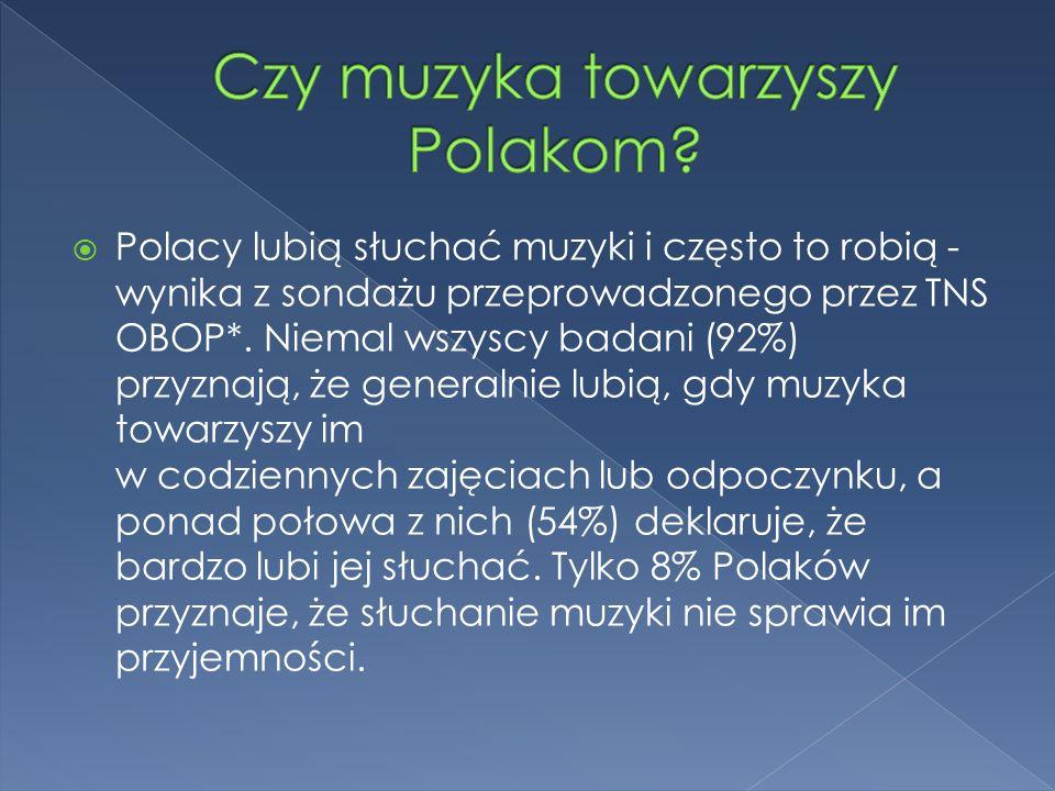  Najbardziej popularnym gatunkiem muzycznym w Polsce jest współczesna muzyka czerpiąca z folkloru – lubi ją 78% badanych.