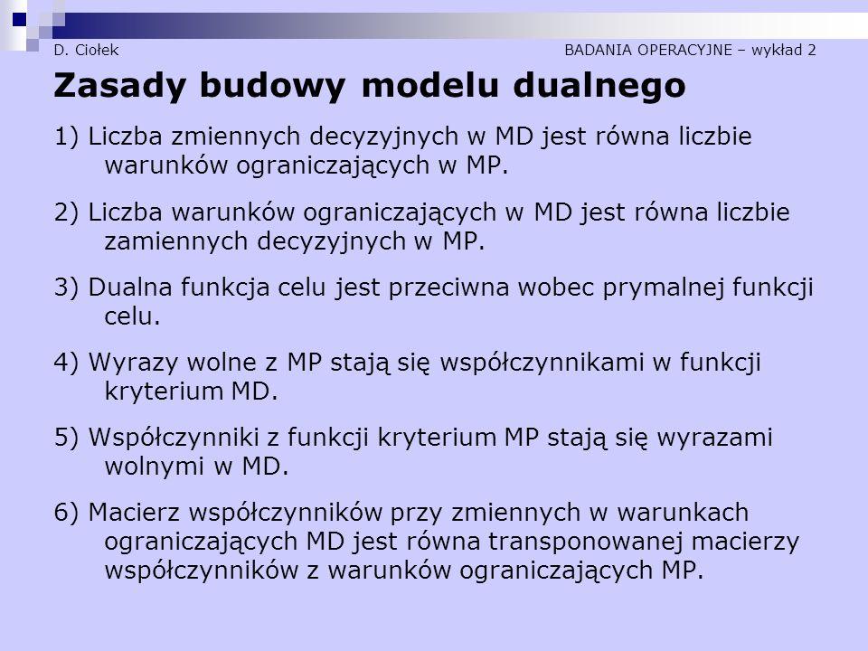 D. Ciołek BADANIA OPERACYJNE – wykład 2 Zasady budowy modelu dualnego 1) Liczba zmiennych decyzyjnych w MD jest równa liczbie warunków ograniczających