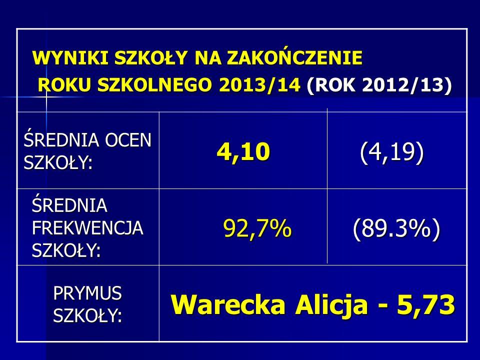 WYNIKI SZKOŁY NA ZAKOŃCZENIE ROKU SZKOLNEGO 2013/14 (ROK 2012/13) ROKU SZKOLNEGO 2013/14 (ROK 2012/13) ŚREDNIA OCEN SZKOŁY: 4,10 (4,19) 4,10 (4,19) ŚREDNIA FREKWENCJA SZKOŁY: 92,7% (89.3%) 92,7% (89.3%) PRYMUS SZKOŁY: Warecka Alicja - 5,73