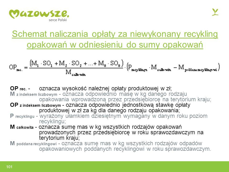 Schemat naliczania opłaty za niewykonany recykling opakowań w odniesieniu do sumy opakowań OP rec.