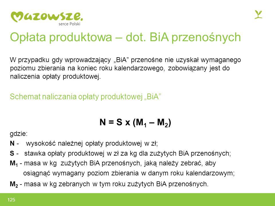 125 Opłata produktowa – dot.