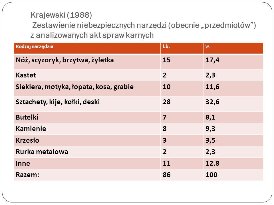 """Krajewski (1988) Zestawienie niebezpiecznych narzędzi (obecnie """"przedmiotów"""") z analizowanych akt spraw karnych Rodzaj narzędzial.b.% Nóż, scyzoryk, b"""
