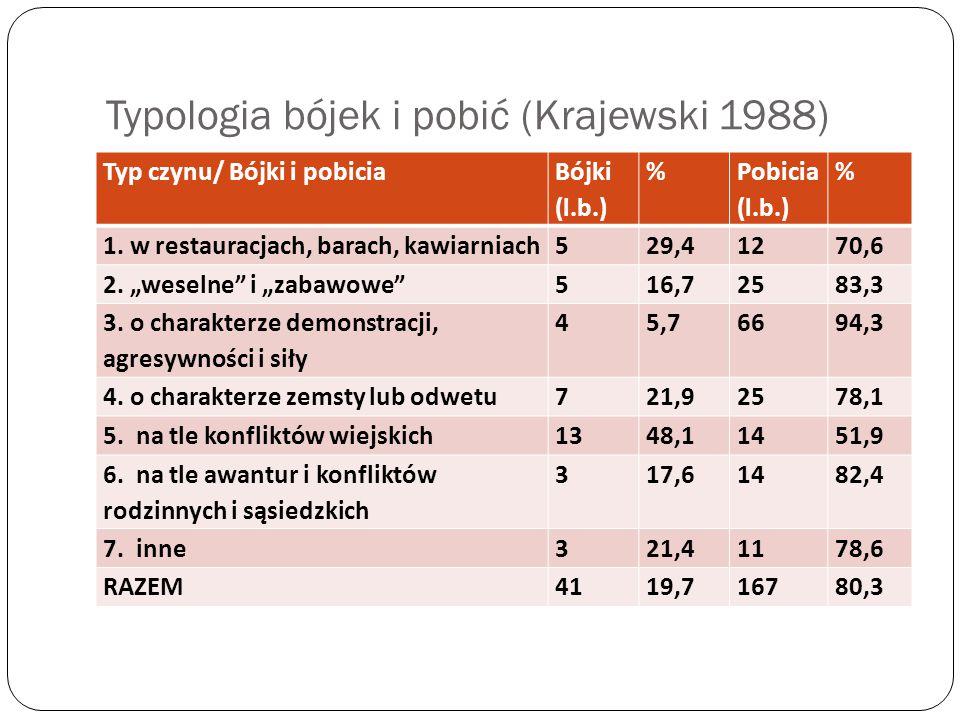 Typologia bójek i pobić (Krajewski 1988) Typ czynu/ Bójki i pobicia Bójki (l.b.) % Pobicia (l.b.) % 1. w restauracjach, barach, kawiarniach529,41270,6