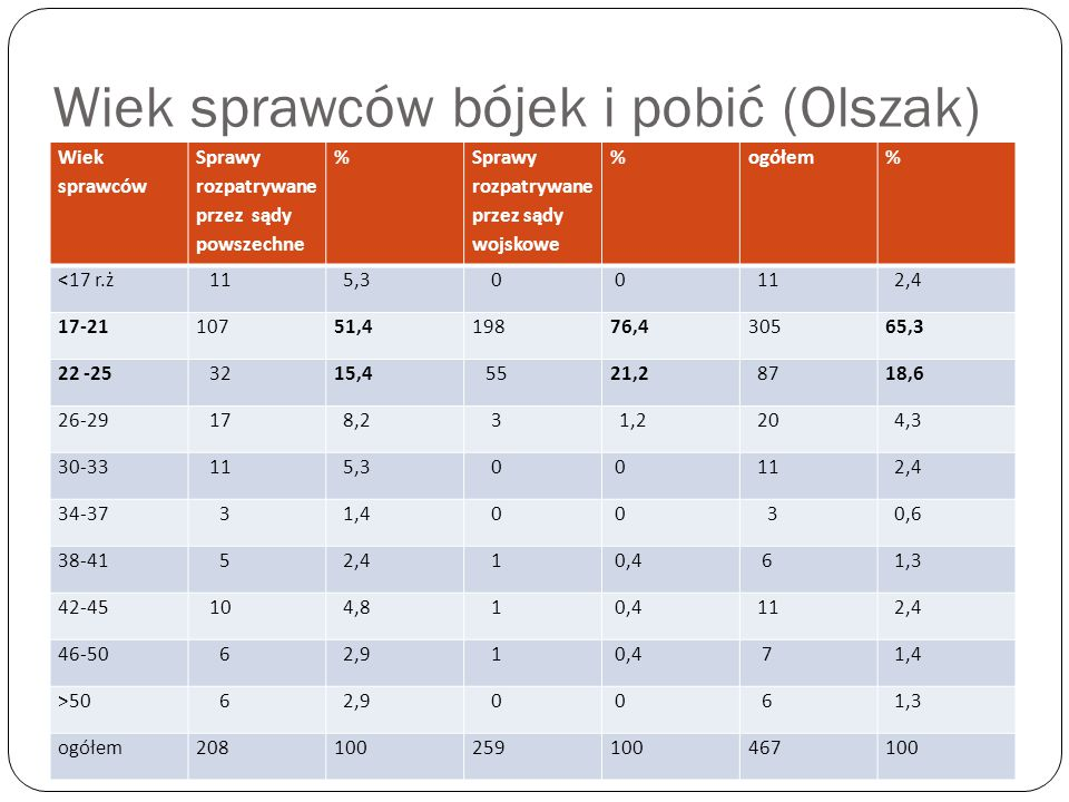 Wiek sprawców bójek i pobić (Olszak) Wiek sprawców Sprawy rozpatrywane przez sądy powszechne % Sprawy rozpatrywane przez sądy wojskowe %ogółem% <17 r.