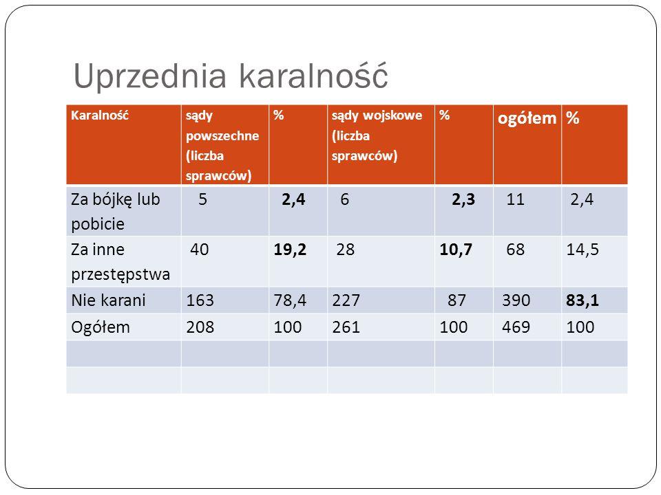 Uprzednia karalność Karalność sądy powszechne (liczba sprawców) % sądy wojskowe (liczba sprawców) % ogółem% Za bójkę lub pobicie 5 2,4 6 2,3 11 2,4 Za