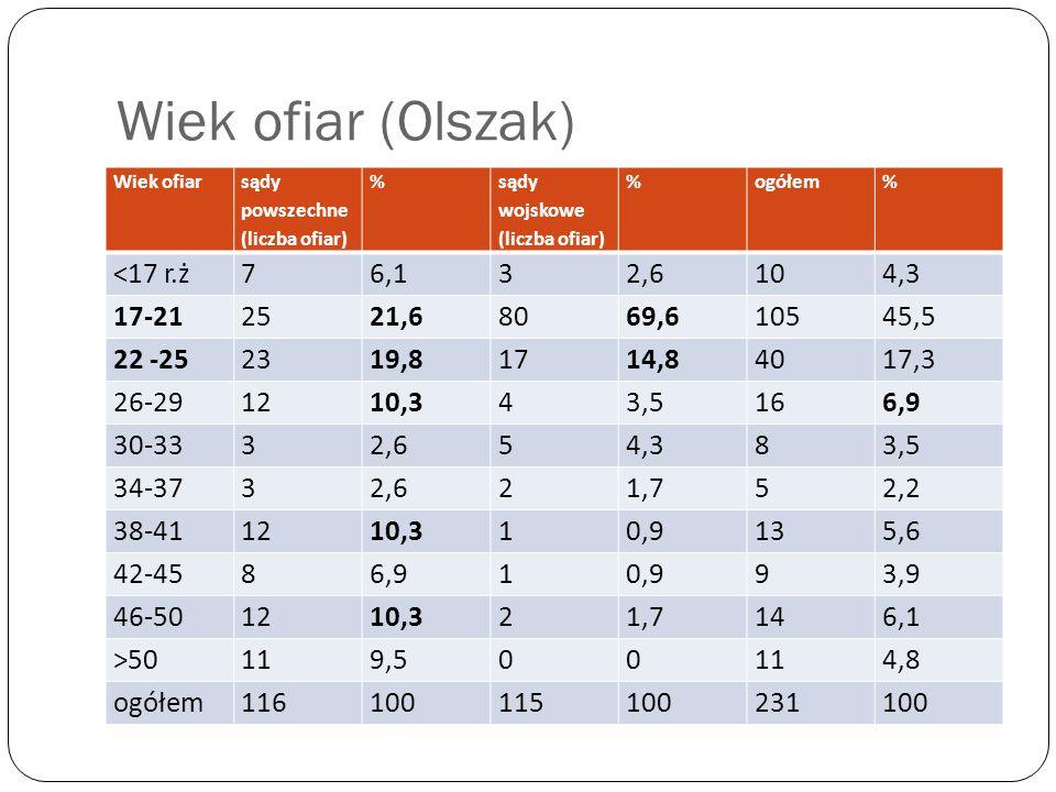 Wiek ofiar (Olszak) Wiek ofiar sądy powszechne (liczba ofiar) % sądy wojskowe (liczba ofiar) %ogółem% <17 r.ż76,132,6104,3 17-212521,68069,610545,5 22