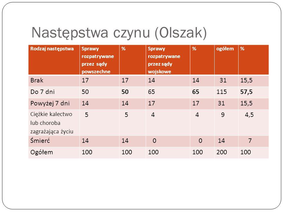 Następstwa czynu (Olszak) Rodzaj następstwa Sprawy rozpatrywane przez sądy powszechne % Sprawy rozpatrywane przez sądy wojskowe %ogółem% Brak17 14 311