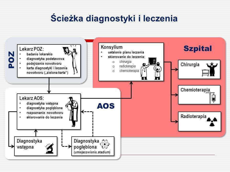 Ścieżka diagnostyki i leczenia Lekarz AOS: diagnostyka wstępna diagnostyka pogłębiona rozpoznanie nowotworu skierowanie do leczenia Lekarz AOS: diagno