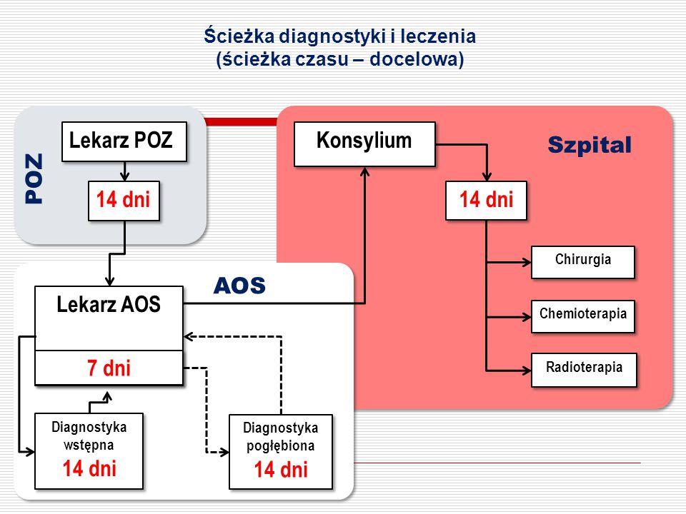 Ścieżka diagnostyki i leczenia (ścieżka czasu – docelowa) Lekarz AOS Lekarz POZ Chirurgia Konsylium Chemioterapia Radioterapia Diagnostyka wstępna 14