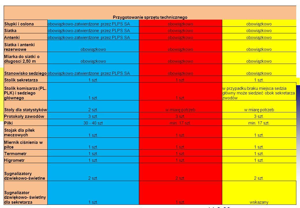 Przygotowanie sprzętu technicznego Słupki i osłonaobowiązkowo-zatwierdzone przez PLPS SAobowiązkowo Siatkaobowiązkowo-zatwierdzone przez PLPS SAobowią