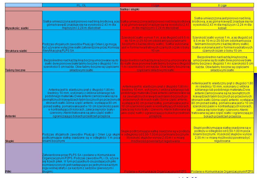 Kliknij, aby edytować format tekstu konspektu Drugi poziom konspektu  Trzeci poziom konspektu Czwarty poziom konspektu  Piąty poziom konspektu  Szósty poziom konspektu  Siódmy poziom konspektu  Ósmy poziom konspektu Dziewiąty poziom konspektuKliknij, aby edytować style wzorca tekstu – Drugi poziom – Trzeci poziom – Czwarty poziom – Piąty poziom Kliknij, aby edytować format tekstu konspektu Drugi poziom konspektu  Trzeci poziom konspektu Czwarty poziom konspektu  Piąty poziom konspektu  Szósty poziom konspektu  Siódmy poziom konspektu  Ósmy poziom konspektu Dziewiąty poziom konspektuKliknij, aby edytować style wzorca tekstu – Drugi poziom – Trzeci poziom – Czwarty poziom – Piąty poziom str on a 20 14-9-30, 16 minut – losowanie Po sprawdzeniu siatki sędziowie podchodzą w pobliże stolika sekretarza zawodów Sędzia I gwiżdżąc i podnosząc monetę do góry zaprasza kapitanów do losowania Przed spotkaniem