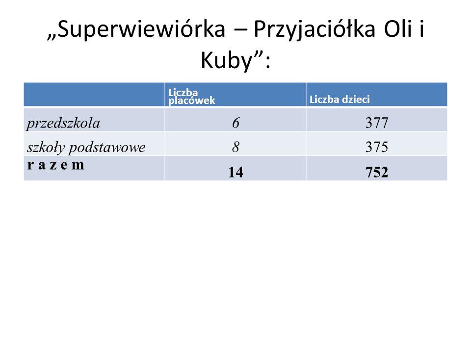 """""""Superwiewiórka – Przyjaciółka Oli i Kuby : Liczba placówek Liczba dzieci przedszkola 6377 szkoły podstawowe 8375 r a z e m 14752"""