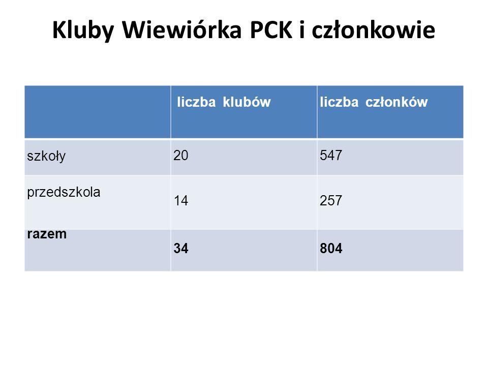 Kluby Wiewiórka PCK i członkowie liczba klubów liczba członków szkoły 20547 przedszkola 14257 razem 34804