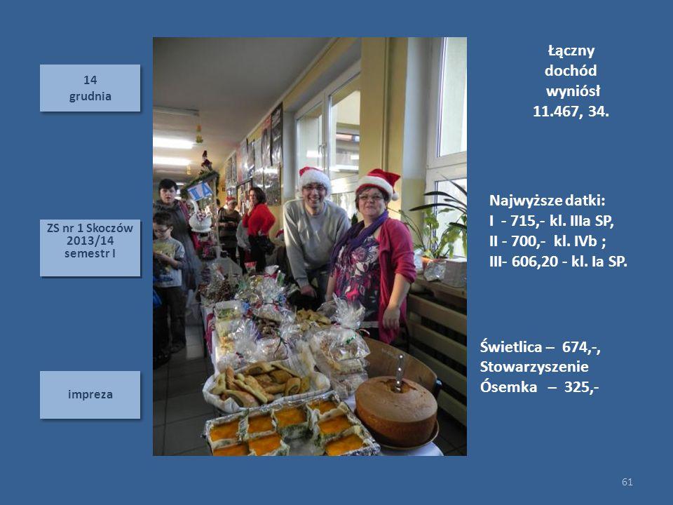 14 grudnia 14 grudnia impreza 61 ZS nr 1 Skoczów 2013/14 semestr I ZS nr 1 Skoczów 2013/14 semestr I Łączny dochód wyniósł 11.467, 34. Najwyższe datki