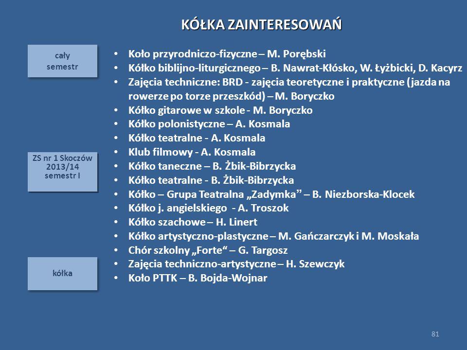 cały semestr cały semestr kółka 81 ZS nr 1 Skoczów 2013/14 semestr I ZS nr 1 Skoczów 2013/14 semestr I KÓŁKA ZAINTERESOWAŃ Koło przyrodniczo-fizyczne – M.