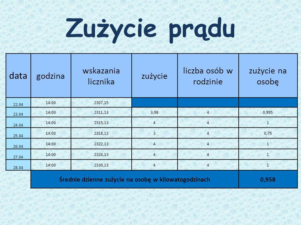 Zużycie prądu data godzina wskazania licznika zużycie liczba osób w rodzinie zużycie na osobę 22.04 14:002307,15 23.04 14:002311,133,9840,995 24.04 14