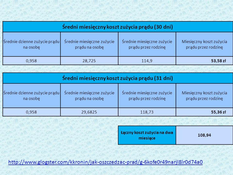 Średni miesięczny koszt zużycia prądu (30 dni) Średnie dzienne zużycie prądu na osobę Średnie miesięczne zużycie prądu na osobę Średnie miesięczne zużycie prądu przez rodzinę Miesięczny koszt zużycia prądu przez rodzinę 0,95828,725114,9 53,58 zł Średni miesięczny koszt zużycia prądu (31 dni) Średnie dzienne zużycie prądu na osobę Średnie miesięczne zużycie prądu na osobę Średnie miesięczne zużycie prądu przez rodzinę Miesięczny koszt zużycia prądu przez rodzinę 0,95829,6825118,73 55,36 zł Łączny koszt zużycia na dwa miesiące 108,94 http://www.glogster.com/kkronin/jak-oszczedzac-prad/g-6kofe0r49narjl8lr0d74a0
