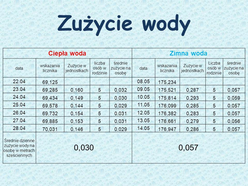 Zużycie wody Ciepła wodaZimna woda data wskazania licznika Zużycie w jednostkach liczba osób w rodzinie średnie zużycie na osobę data wskazania liczni