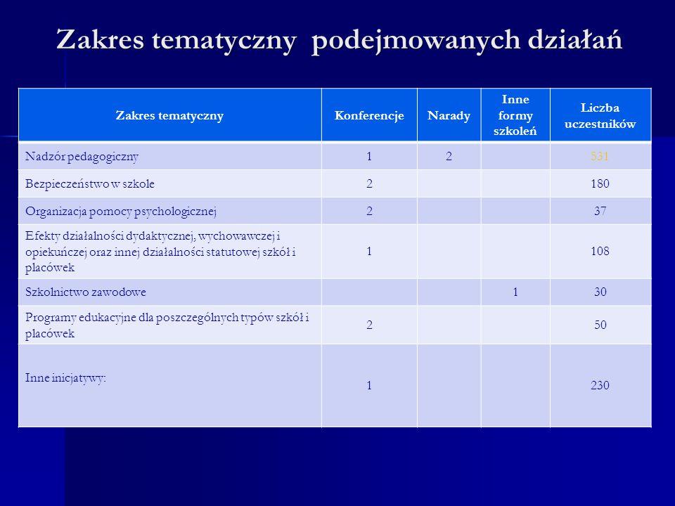 Zakres tematyczny podejmowanych działań Zakres tematyczny podejmowanych działań Zakres tematycznyKonferencjeNarady Inne formy szkoleń Liczba uczestnik
