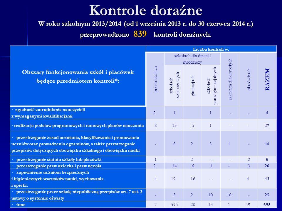 Kontrole doraźne W roku szkolnym 2013/2014 (od 1 września 2013 r. do 30 czerwca 2014 r.) przeprowadzono 839 kontroli doraźnych. Obszary funkcjonowania