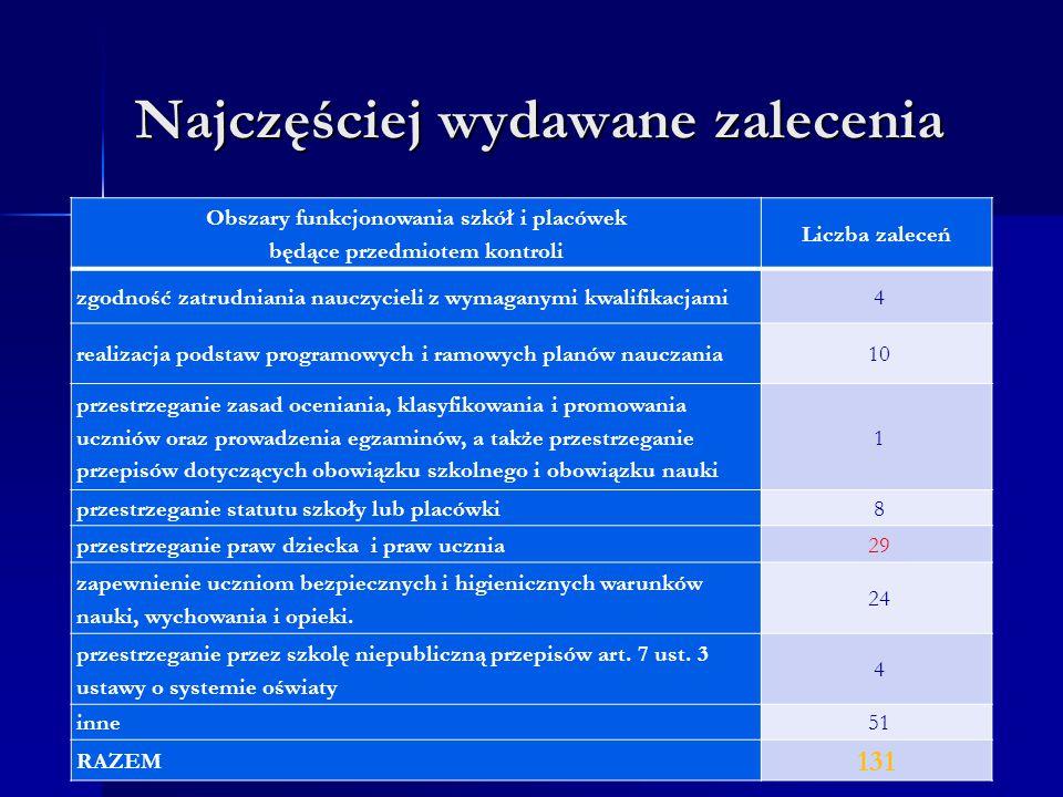 Najczęściej wydawane zalecenia Obszary funkcjonowania szkół i placówek będące przedmiotem kontroli Liczba zaleceń zgodność zatrudniania nauczycieli z