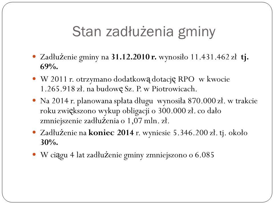Stan zadłużenia gminy Zadłu ż enie gminy na 31.12.2010 r.