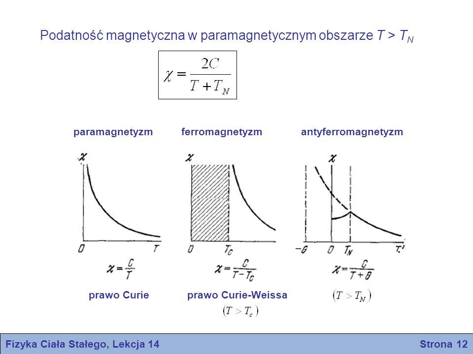 Fizyka Ciała Stałego, Lekcja 14 Strona 12 Podatność magnetyczna w paramagnetycznym obszarze T > T N paramagnetyzmferromagnetyzmantyferromagnetyzm prawo Curieprawo Curie-Weissa
