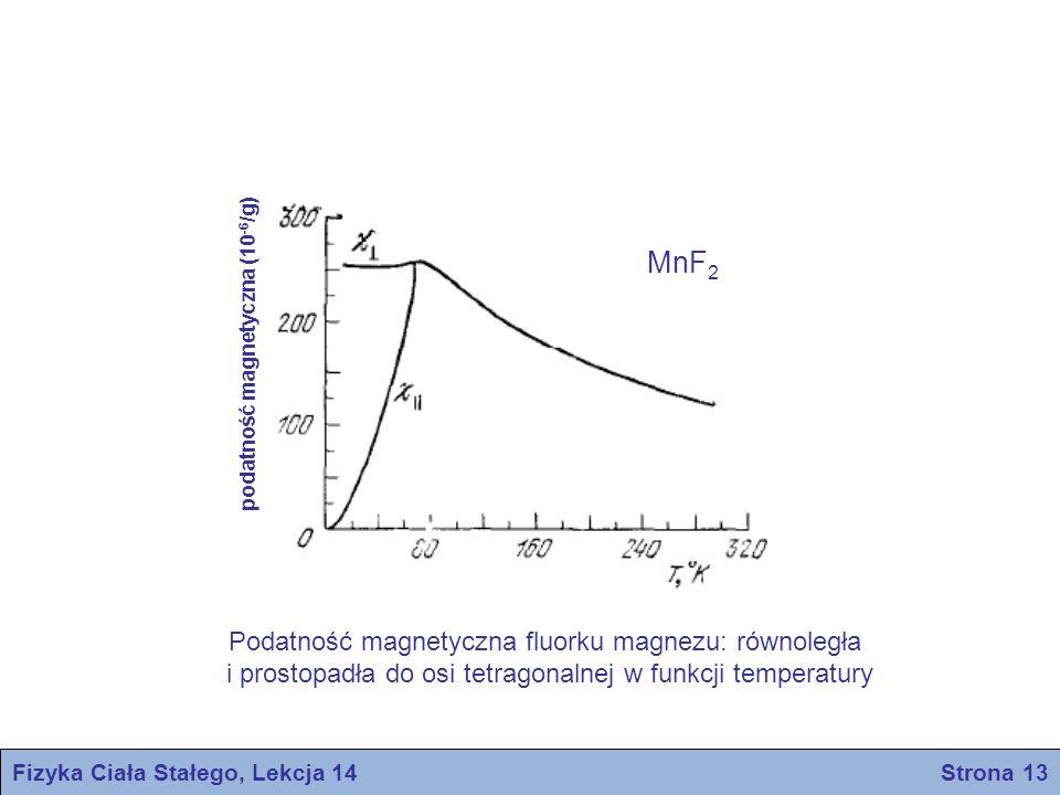 Fizyka Ciała Stałego, Lekcja 14 Strona 13 podatność magnetyczna (10 -6 /g) MnF 2 Podatność magnetyczna fluorku magnezu: równoległa i prostopadła do osi tetragonalnej w funkcji temperatury