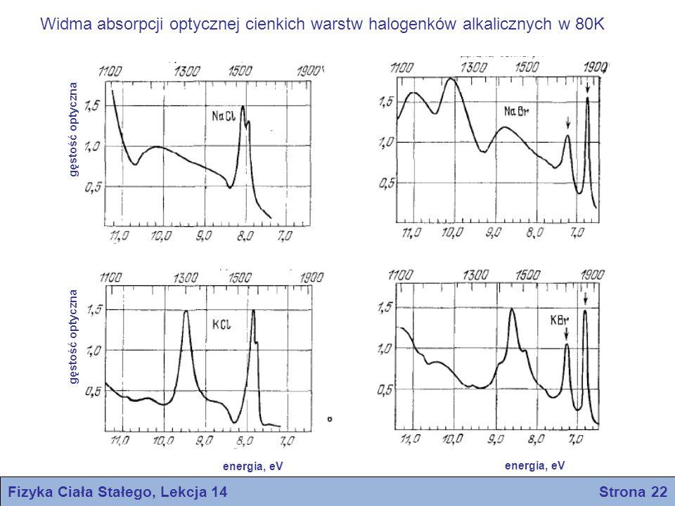 Fizyka Ciała Stałego, Lekcja 14 Strona 22 energia, eV gęstość optyczna Widma absorpcji optycznej cienkich warstw halogenków alkalicznych w 80K