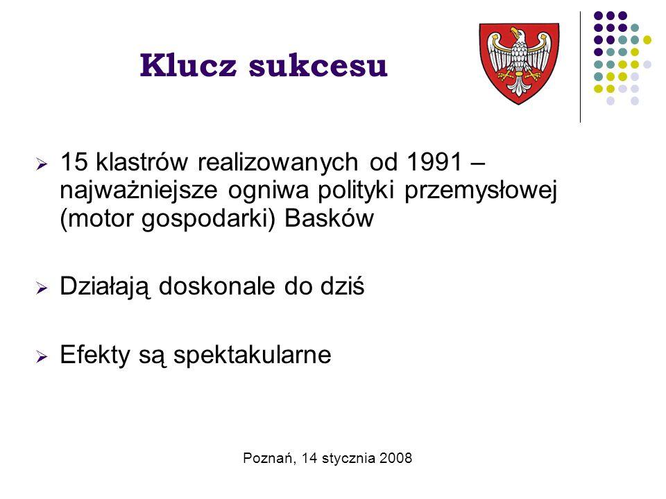 Klucz sukcesu  15 klastrów realizowanych od 1991 – najważniejsze ogniwa polityki przemysłowej (motor gospodarki) Basków  Działają doskonale do dziś  Efekty są spektakularne Poznań, 14 stycznia 2008
