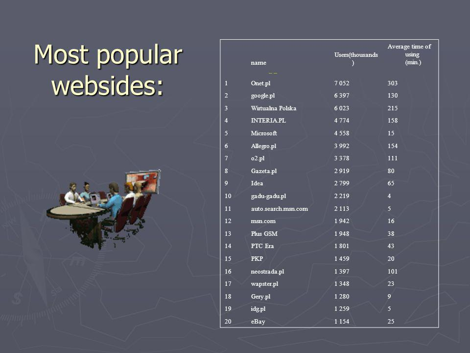 Most popular websides: name Users(thousands ) Average time of using (min.) 1Onet.pl7 052303 2google.pl6 397130 3Wirtualna Polska6 023215 4INTERIA.PL4 774158 5Microsoft4 55815 6Allegro.pl3 992154 7o2.pl3 378111 8Gazeta.pl2 91980 9Idea2 79965 10gadu-gadu.pl2 2194 11auto.search.msn.com2 1135 12msn.com1 94216 13Plus GSM1 94838 14PTC Era1 80143 15PKP1 45920 16neostrada.pl1 397101 17wapster.pl1 34823 18Gery.pl1 2809 19idg.pl1 2595 20eBay1 15425