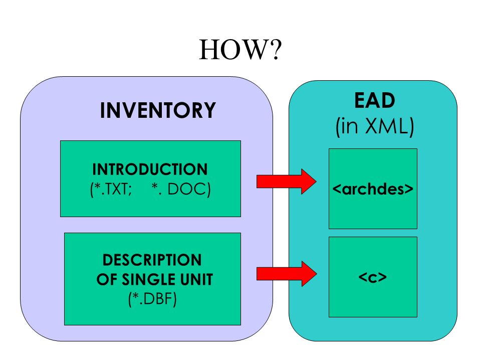HOW EAD (in XML) INTRODUCTION (*.TXT; *. DOC) DESCRIPTION OF SINGLE UNIT (*.DBF) INVENTORY