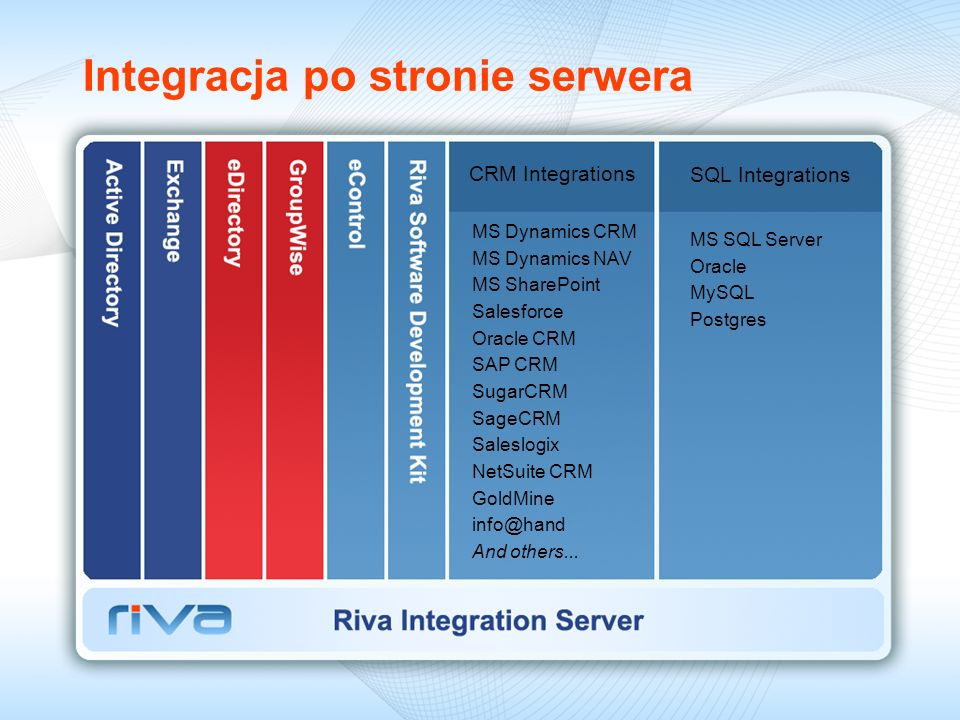 Integracja po stronie serwera CRM Integrations SQL Integrations MS Dynamics CRM MS Dynamics NAV MS SharePoint Salesforce Oracle CRM SAP CRM SugarCRM SageCRM Saleslogix NetSuite CRM GoldMine And others...