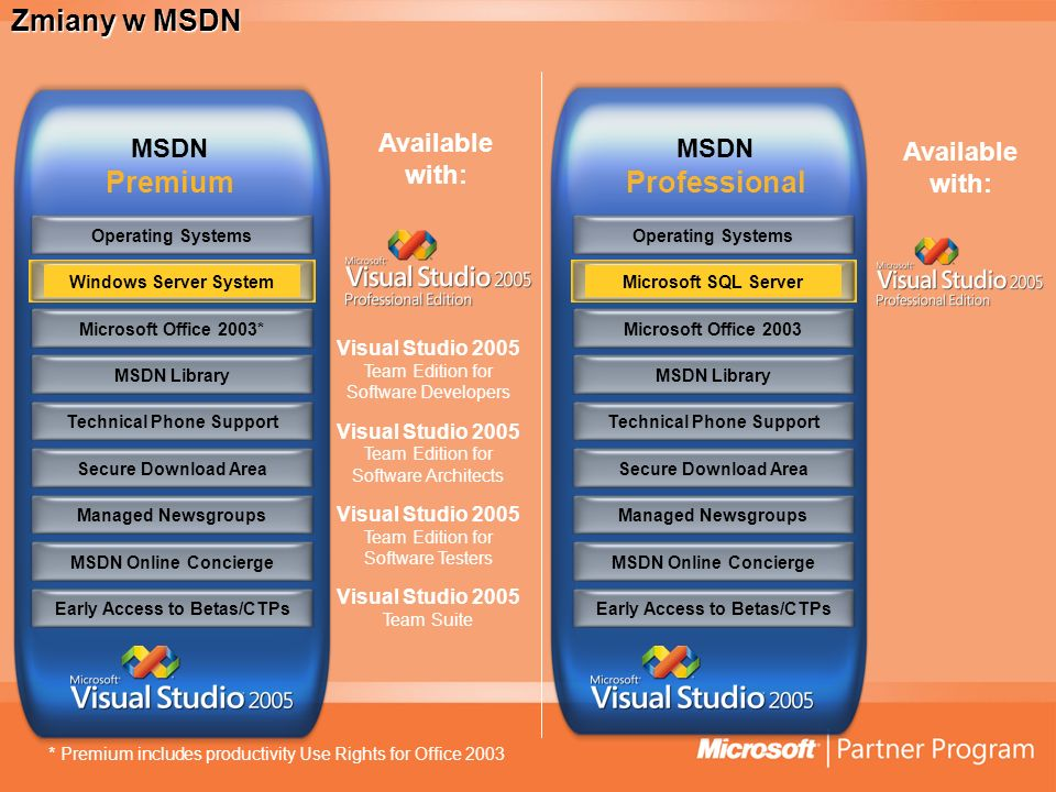 Zmiany w MSDN Microsoft Office 2003Operating SystemsMSDN LibraryTechnical Phone SupportManaged NewsgroupsMSDN Online ConciergeEarly Access to Betas/CTPsMicrosoft SQL ServerSecure Download AreaMicrosoft Office 2003*Operating SystemsMSDN LibraryTechnical Phone SupportManaged NewsgroupsMSDN Online ConciergeEarly Access to Betas/CTPsWindows Server SystemSecure Download Area MSDN Premium MSDN Professional * Premium includes productivity Use Rights for Office 2003 Available with: Visual Studio 2005 Team Edition for Software Developers Visual Studio 2005 Team Edition for Software Architects Visual Studio 2005 Team Edition for Software Testers Visual Studio 2005 Team Suite