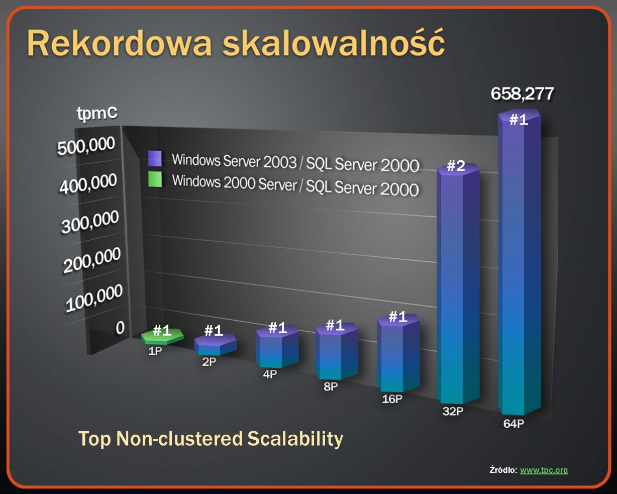 #1 #2 Top Non-clustered Scalability Źródlo: