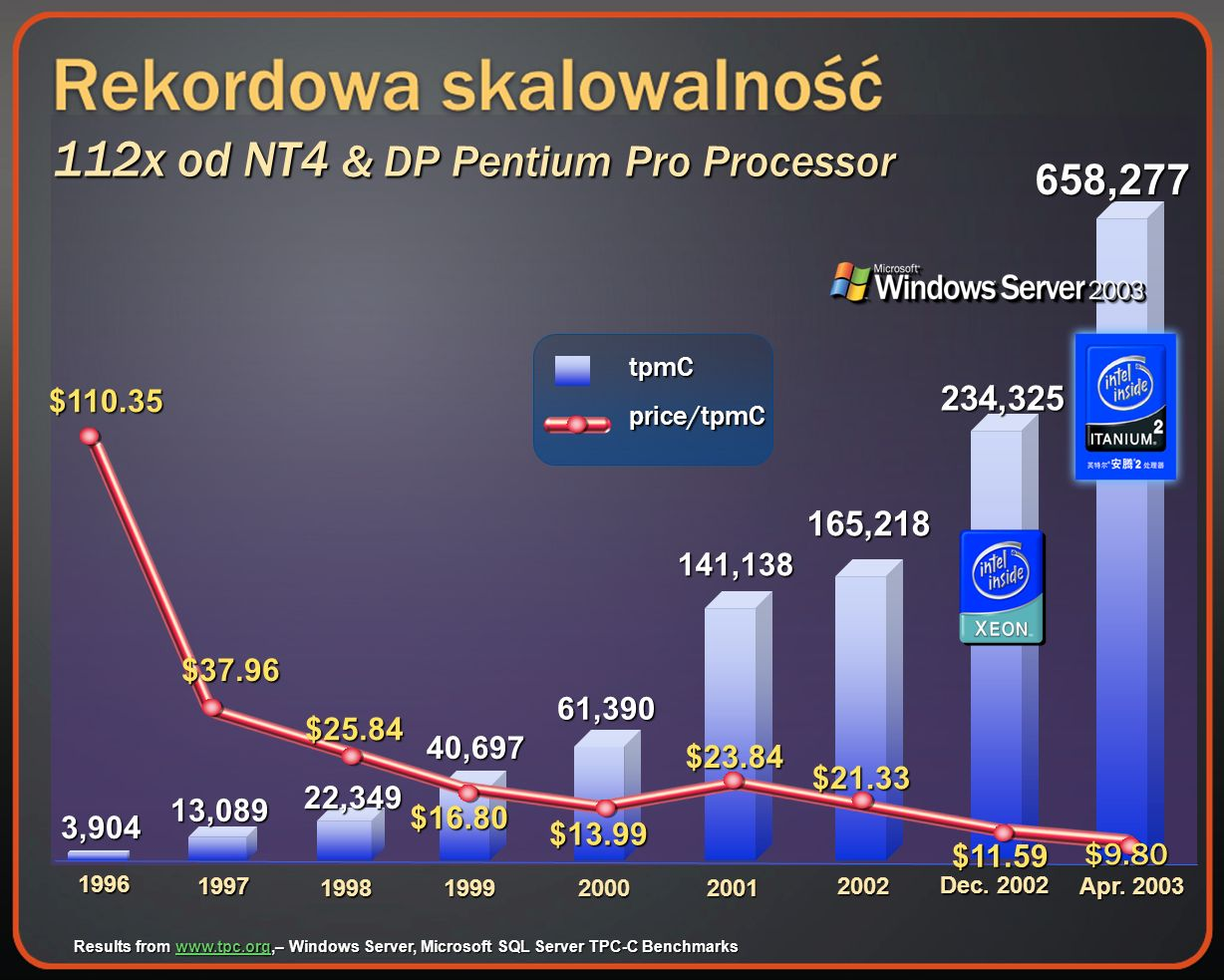112x od NT4 & DP Pentium Pro Processor Results from   Windows Server, Microsoft SQL Server TPC-C Benchmarks   $ Apr.