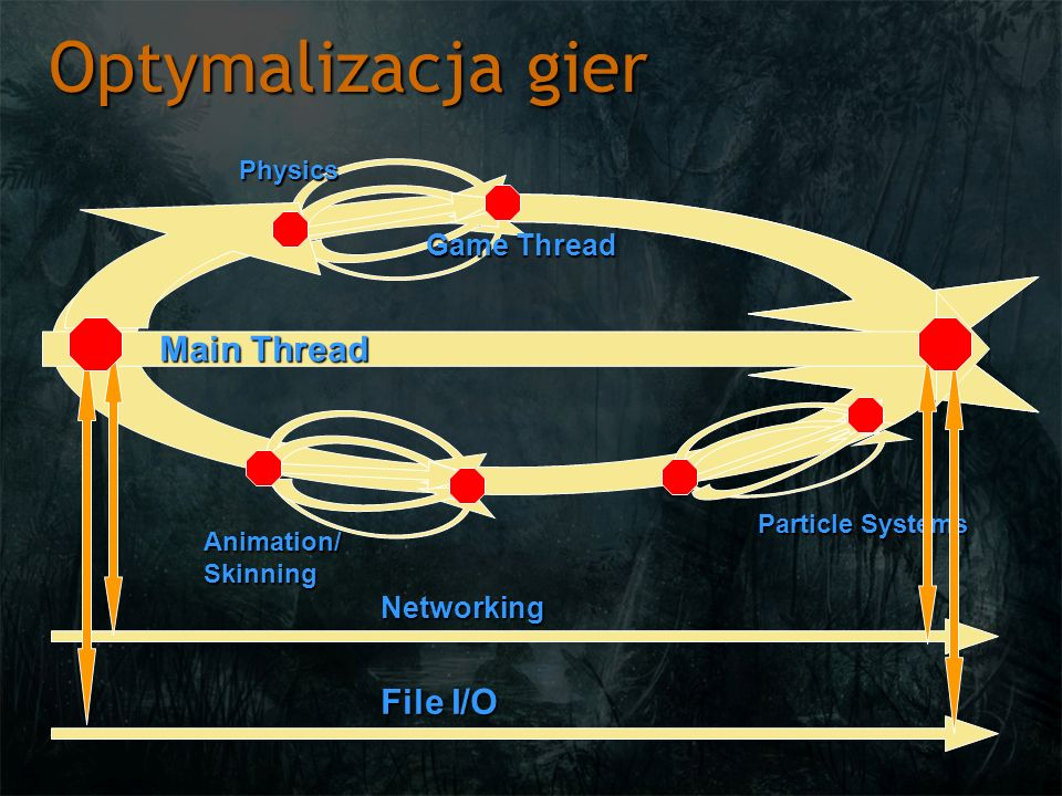 Optymalizacja gier Main Thread Physics Animation/Skinning Particle Systems Networking File I/O Game Thread
