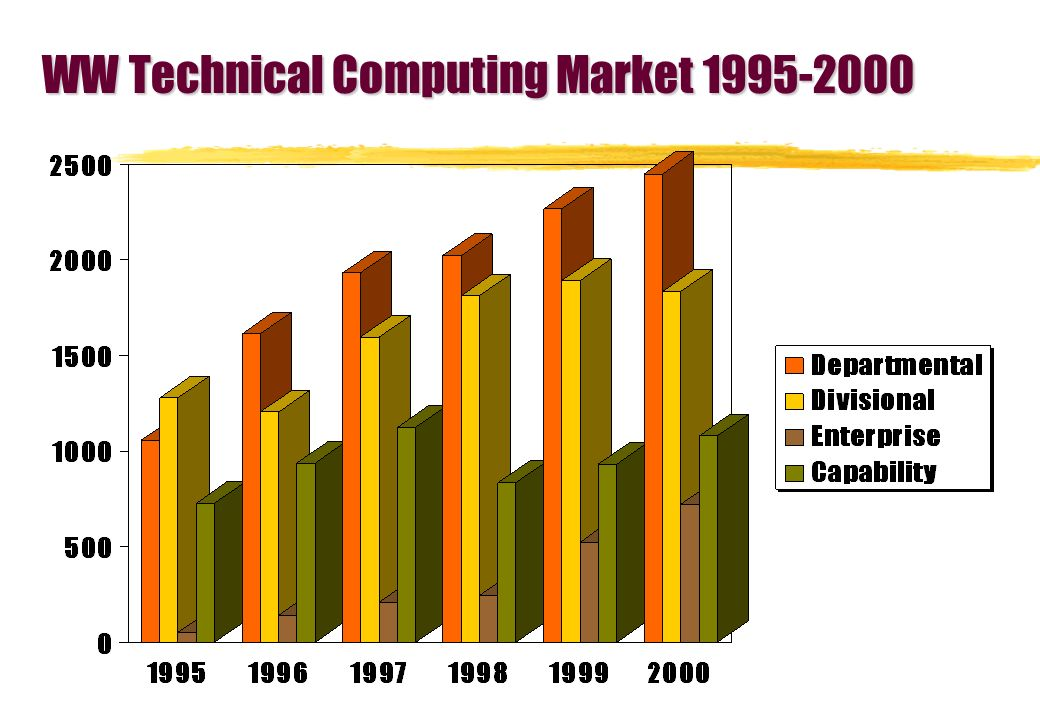 WW Technical Computing Market 1995-2000