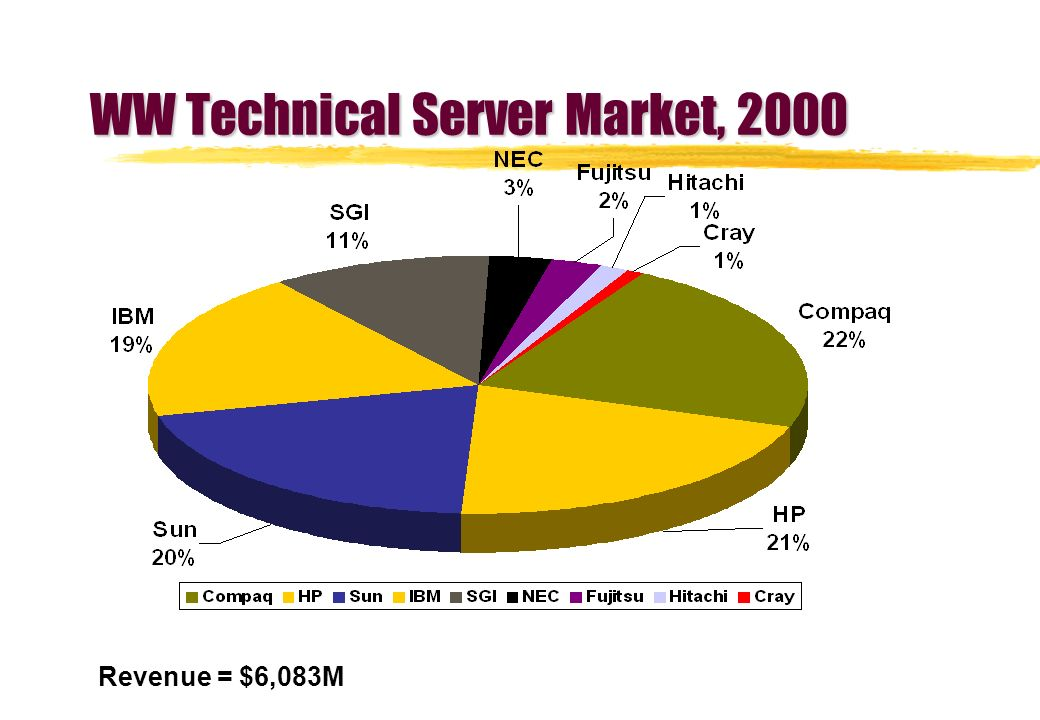 WW Technical Server Market, 2000 Revenue = $6,083M