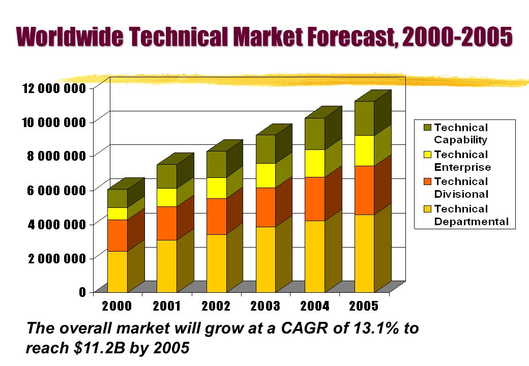 Worldwide Technical Market Forecast, The overall market will grow at a CAGR of 13.1% to reach $11.2B by 2005