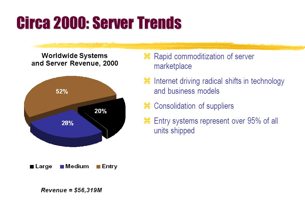 Circa 2000: Server Trends zRapid commoditization of server marketplace zInternet driving radical shifts in technology and business models zConsolidation of suppliers zEntry systems represent over 95% of all units shipped Worldwide Systems and Server Revenue, 2000 Revenue = $56,319M